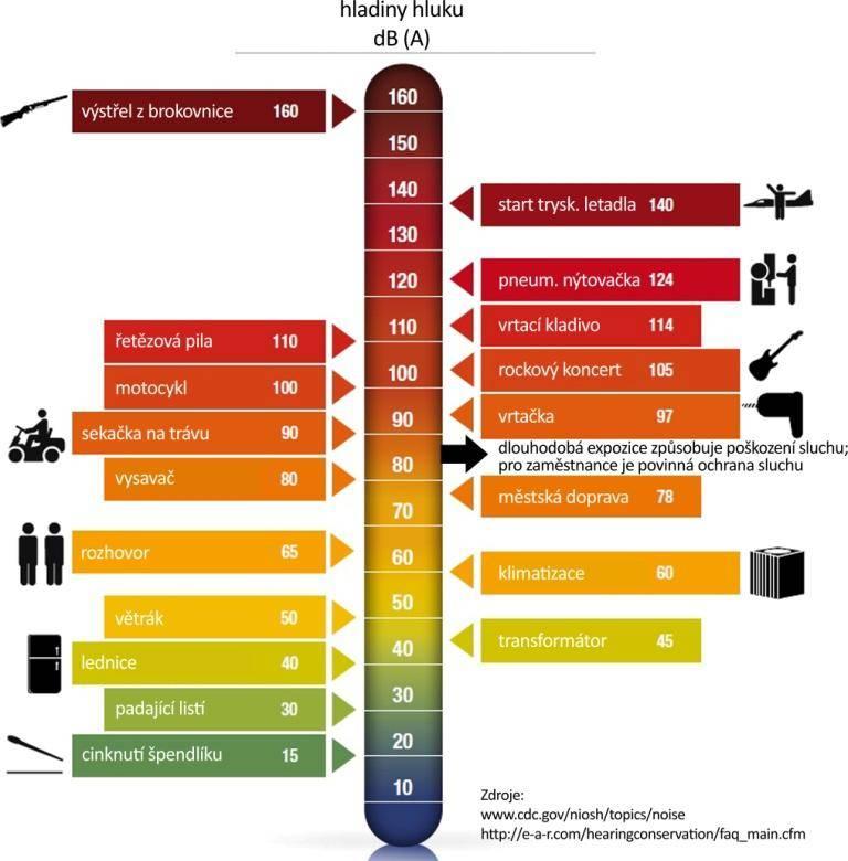zdroje hluku  - hladiny hluku v dB(1)